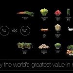 Why is Shakeology So Expensive??